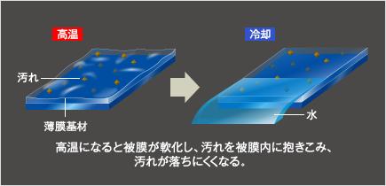高温になると被膜が軟化し、汚れを被膜内に抱きこみ、汚れが落ちにくくなる。